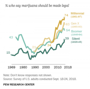pew marijuana legalization poll 2