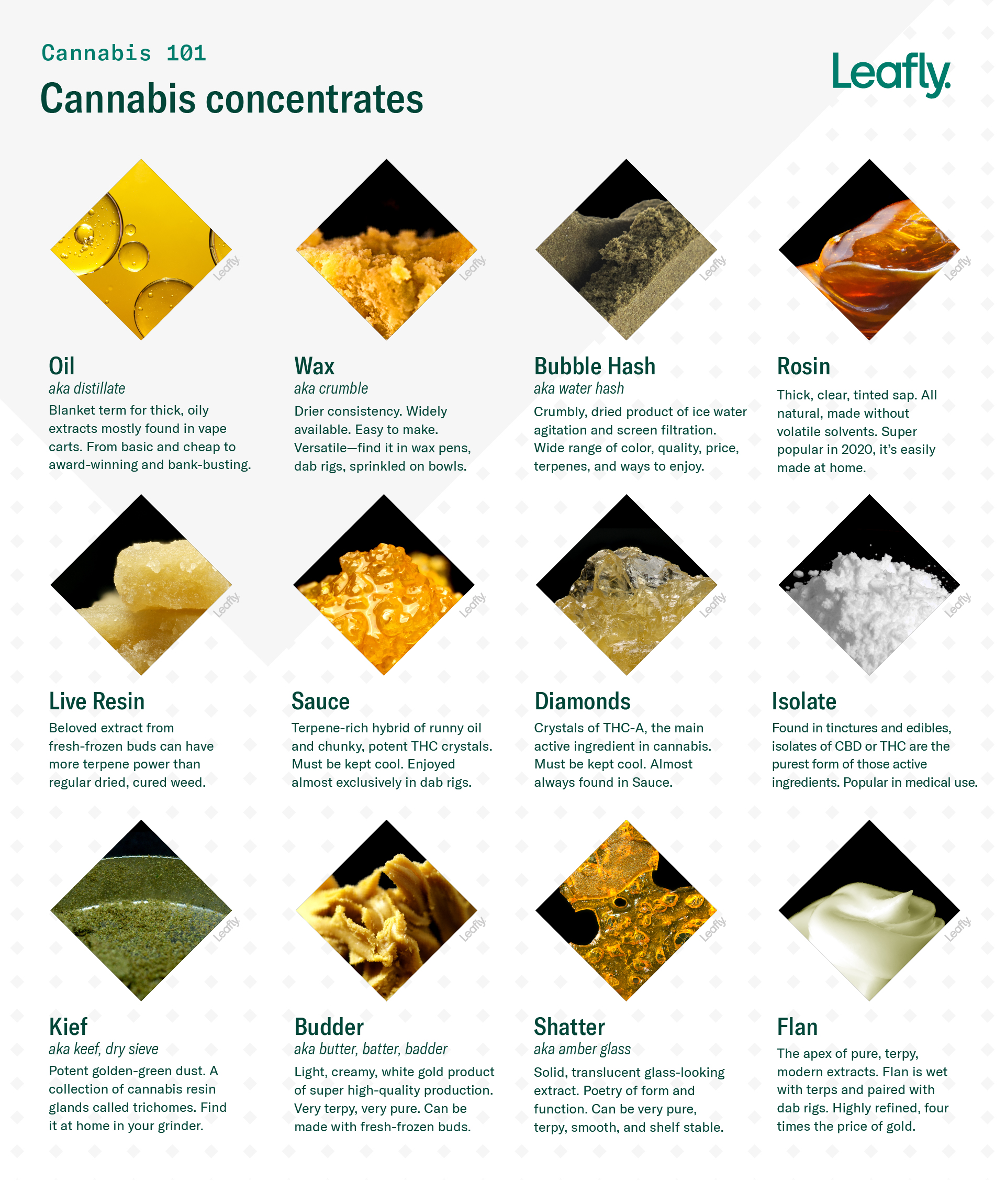 Learn about different types of cannabis concentrates, from oil to wax to bubble hash and more