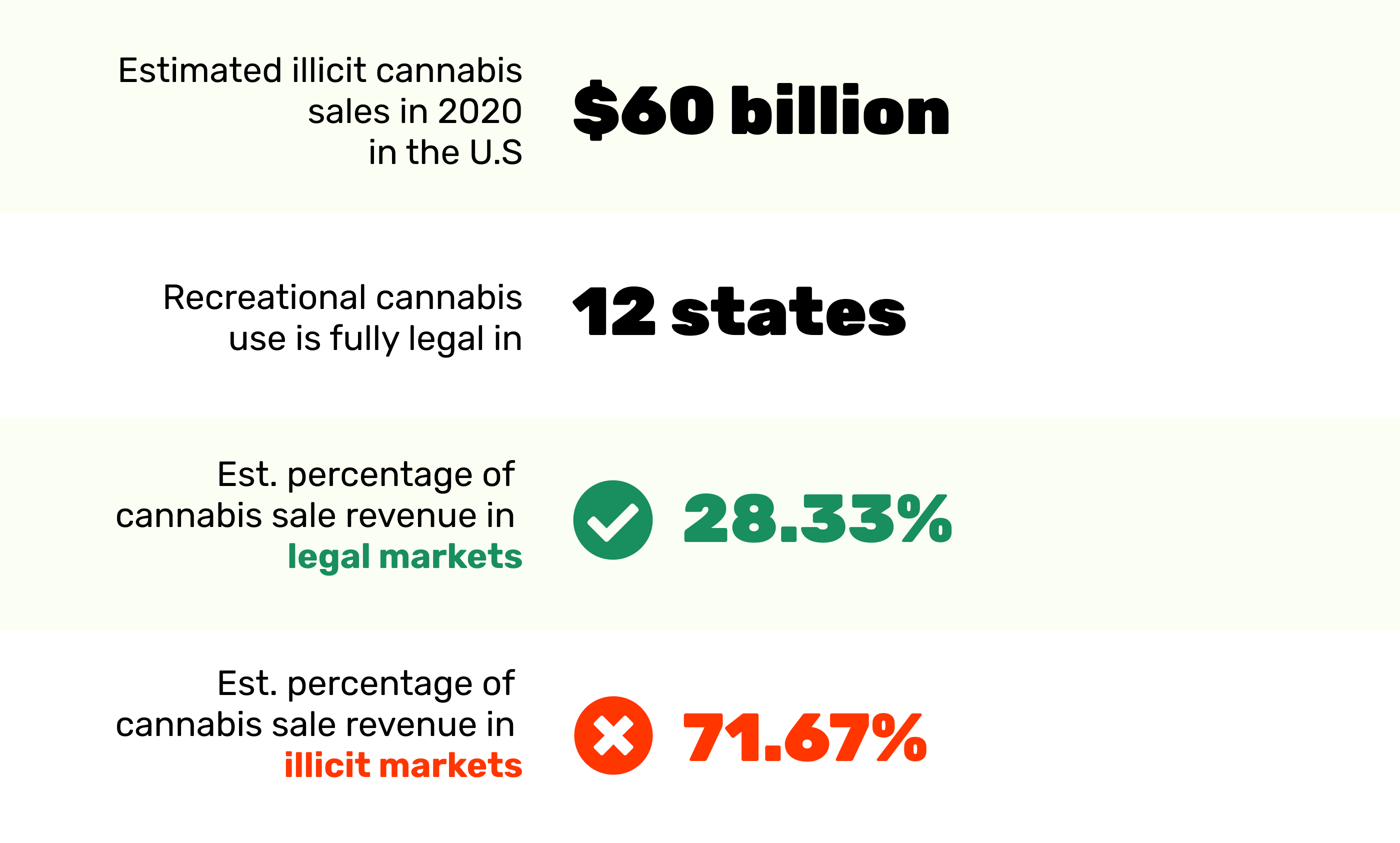 Legal v.s. illicit cannabis sales 2020 in the U.S.